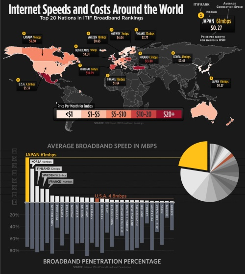 Internet speed and cost worldwide